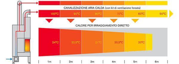 Canalizzazione dell'aria termocamini ad aria Piros
