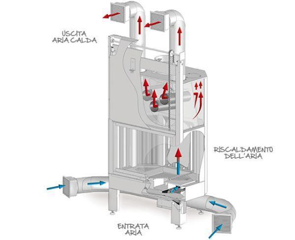 Schema funzionamento termocamino ad aria di Piros