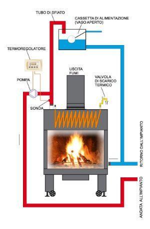 Schema funzionamento termocamino ad acqua di Grilli