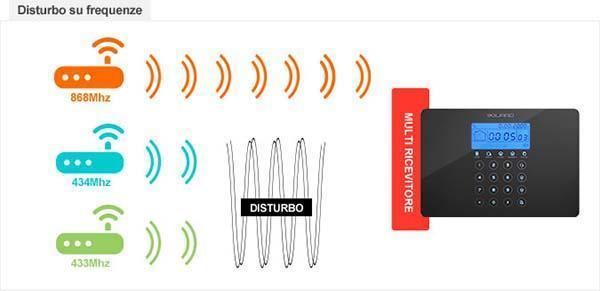 Le frequenze radio per l'antifurto casa