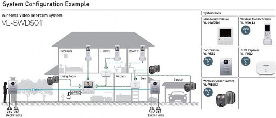 Prospetto illustrativo funzionamento del videocitofono senza fili