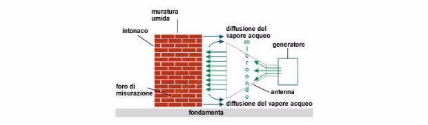 Essiccazione dei muri con le microonde di Veroca®)
