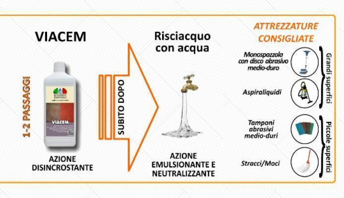 Procedimento di pulizia a fondo del cotto con il disincrostante acido Viacem di Marbec