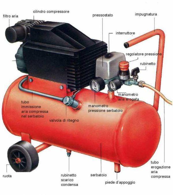 Struttura del compressore ad aria
