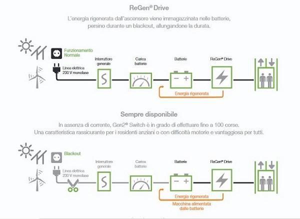 Ascensore fotovoltaico: OTIS Gen2 Switch