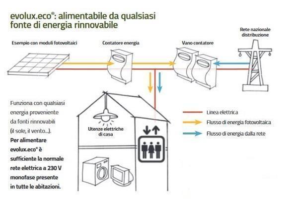 Ascensore fotovoltaico: Gruppo Ceam, EvoluxEco