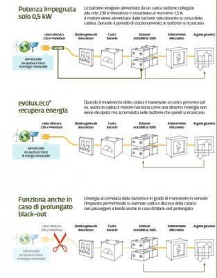 Ascensore fotovoltaico: funzionamento di OTIS, Gen2 Switch