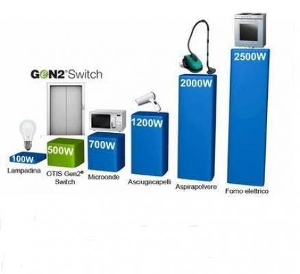 Ascensore fotovoltaico: OTIS, Gen2 Switch