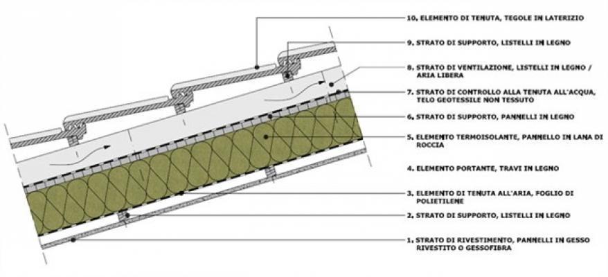 Isolamento tetto - Rockwool