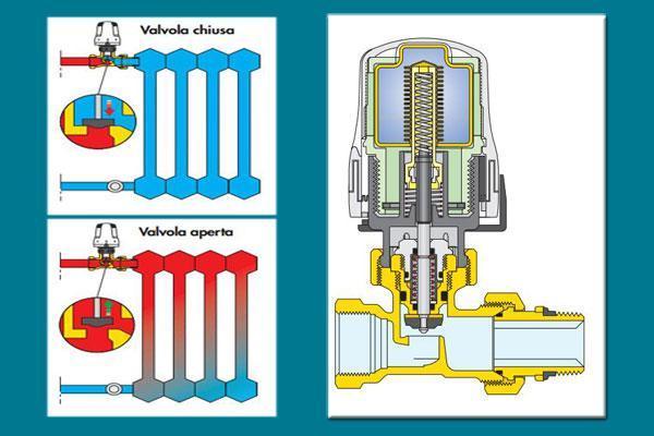 Schema di funzionamento delle valvole caloriferi di Caleffi S.p.a