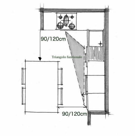 Progettare la cucina con percorsi e pasaggi fluidi