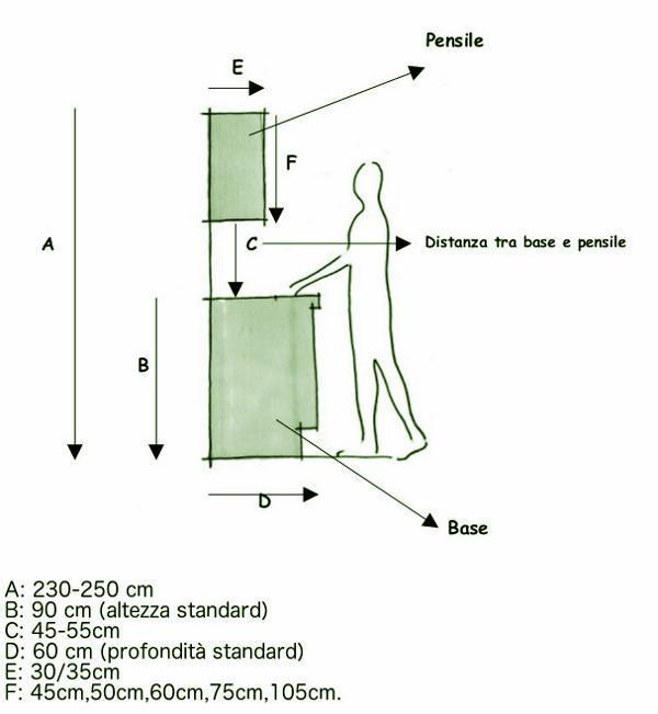 Lavelli Ad Angolo Misure - Misure Mobili Cucina | moduli per ...