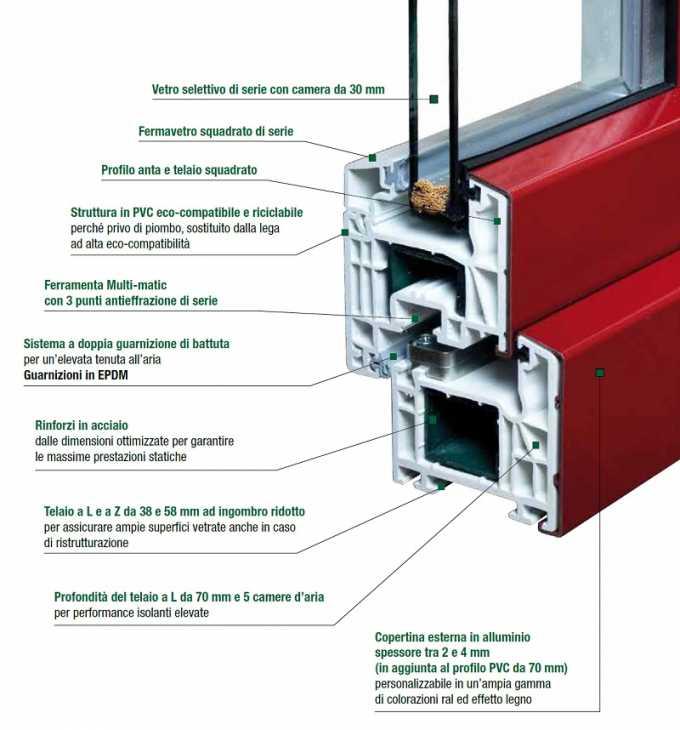 Infissi in PVC- ISOL 70 QMIX- SPI