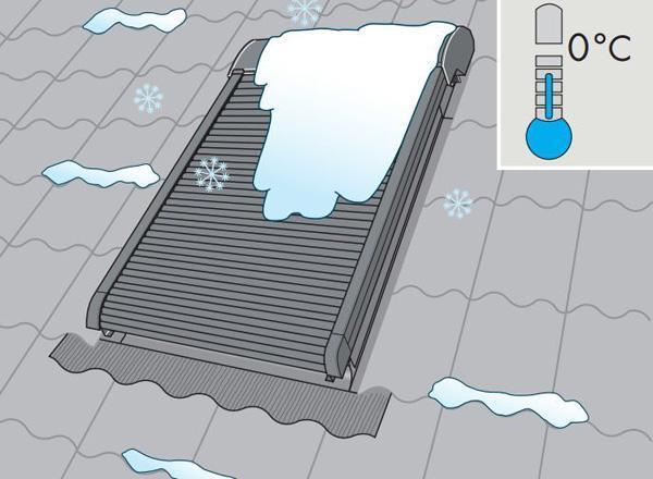 Come proteggere la tapparella manuale VELUX in caso di neve