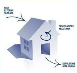Muffe da condensa- trattamento aria