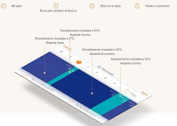 Termostati wireless modello NETATMO  by S+ARCK®, personalizzabile