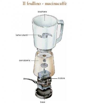 Pezzi del frullino o macinacaffè