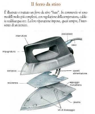 Componenti del ferro da stiro