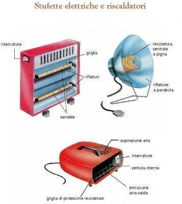 Stufette Elettriche Da Bagno ~ Idee Creative di Interni e Mobili