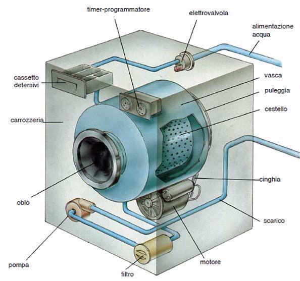 Schema Elettrico Lavatrice : Riparazione lavatrice fai da te