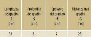 Parametri scale per soffitta Fakro