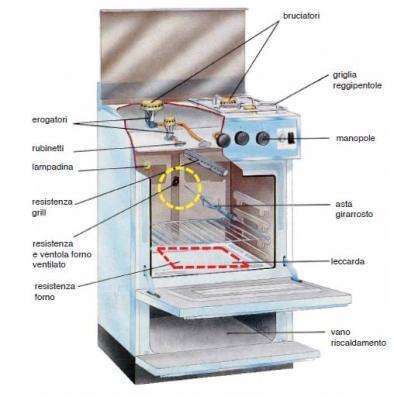 Cucina a gas: schema costruttivo