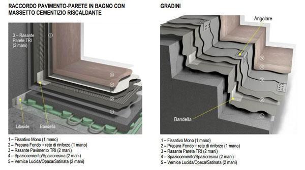 Stratificazione del sistema rivestimento in resina decorativa Spaziocontinuo Litokol