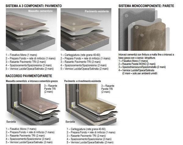 Applicazione delle resine decorative Spaziocontinuo Litokol