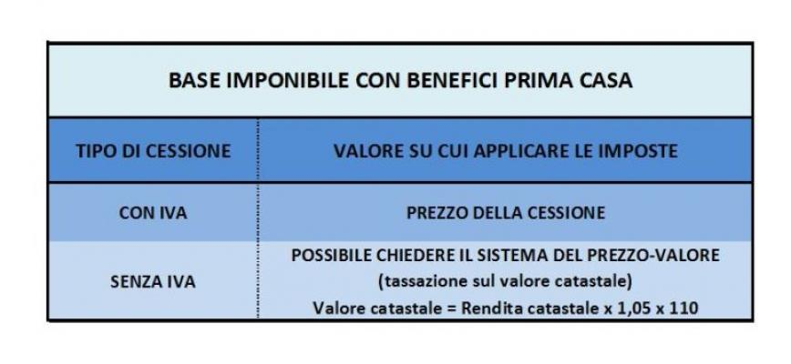 Base imponibile con benefici prima casa