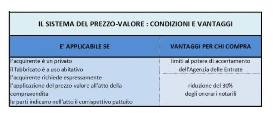 Sistema del prezzo-valore