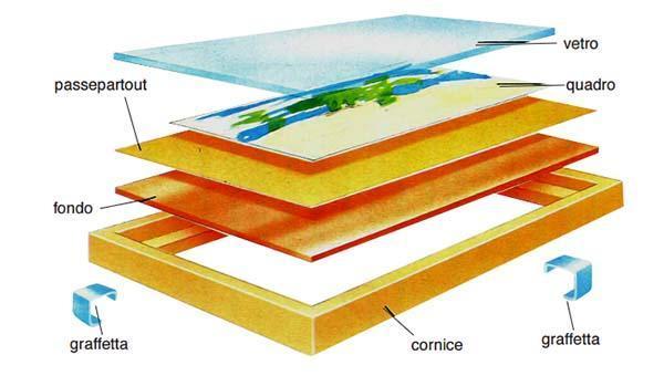 Schema assemblaggio cornici per foto