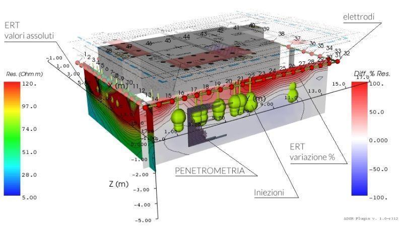 Consolidamento terreno, sezione schermatura sul terreno