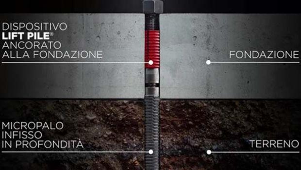Risolvere il problema dei cedimenti in profondità con i micropali a pressione LIFT PILE