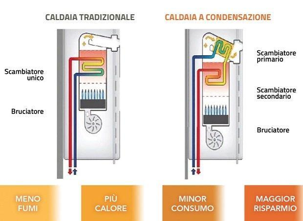 Funzionamento delle caldaie a gas a condensazione