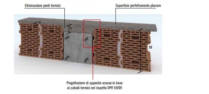 Ponti termici con diathonite