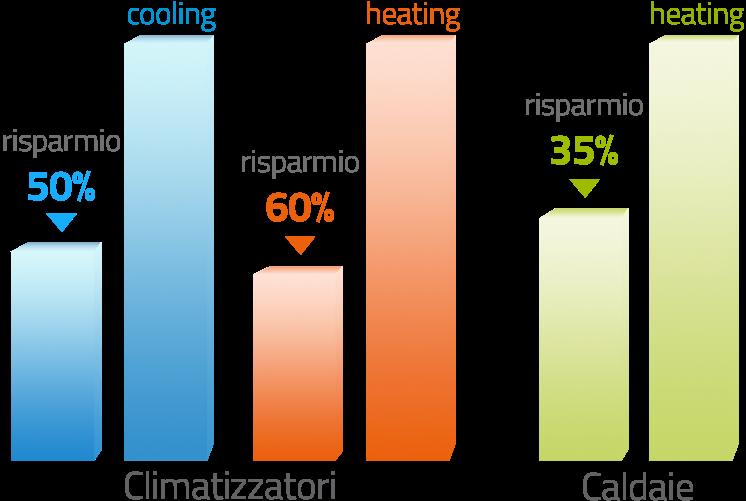 Climatizzatore a risparmio energetico Ariel Energia