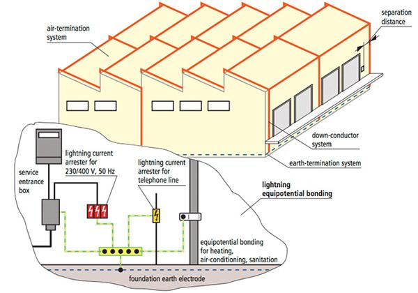 Schema di impianto parafulmine, dal sito dell'azienda Dehn