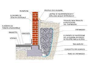 Isolamento muri di fondazione con barriera impermeabile