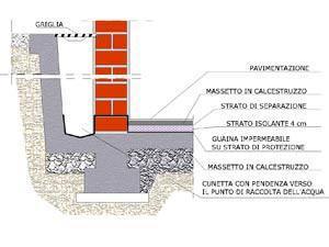 Isolamento muri di fondazione con intercapedine areata