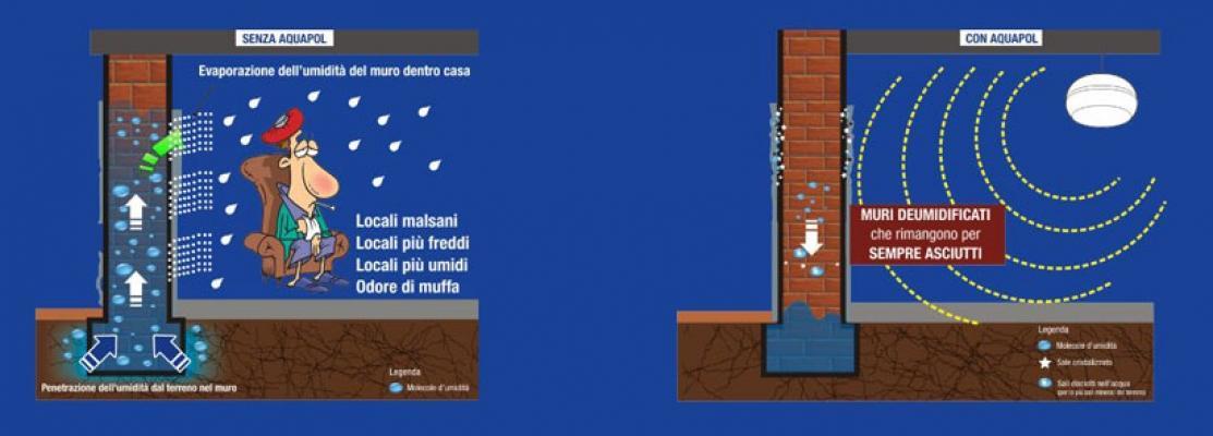 Soluzioni per umidità di risalita by AQUAPOL