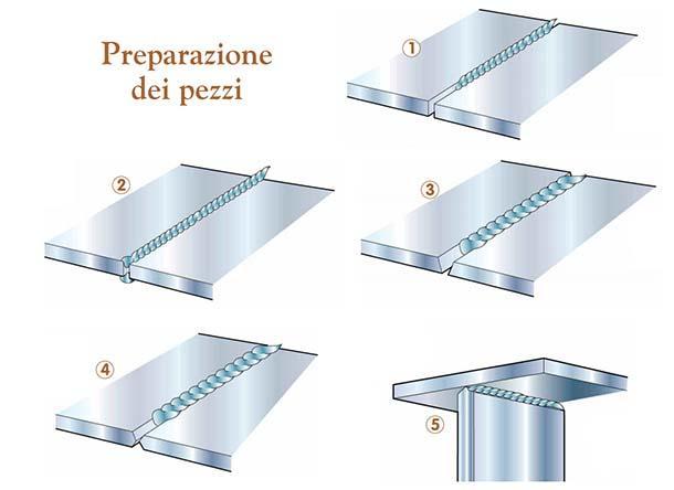 Preparazione dei pezzi per effettuare un cordone di saldatura