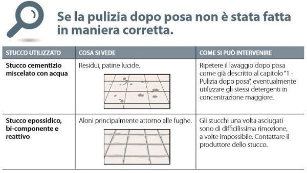 Lo schema di Cotto D'Este sui rischi se la pulizia del gres dopo posa non è corretta