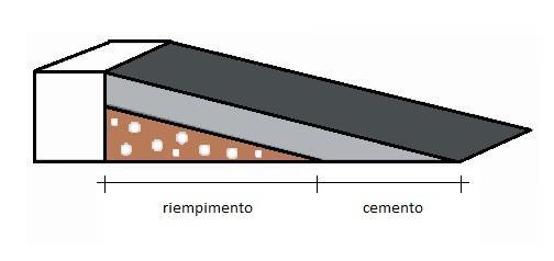 Particolare riempimento rampa in cemento