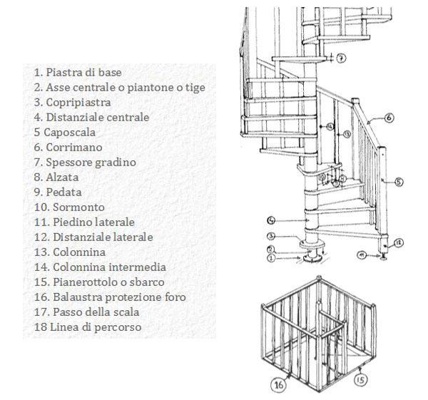 Progettare una scala a chiocciola