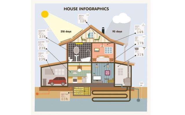 Orientare la casa - Orientamento casa ...