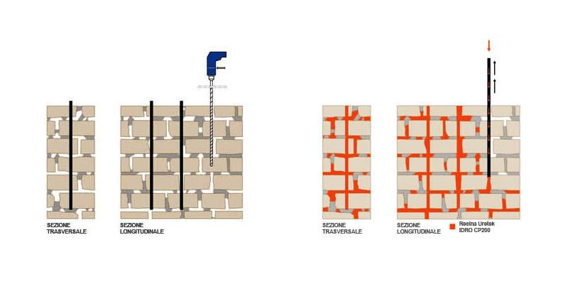 Cedimenti delle murature e resine espandenti