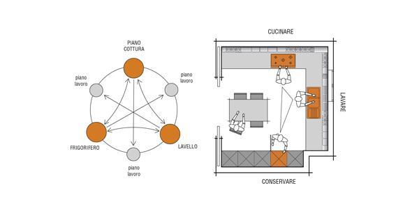 Disposizione elementi in una cucina moderna Valcucine
