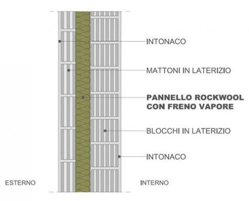 Pannelli isolanti muri perimetrali - Rockwool