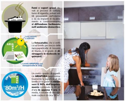Lavandini antibatterici cucina