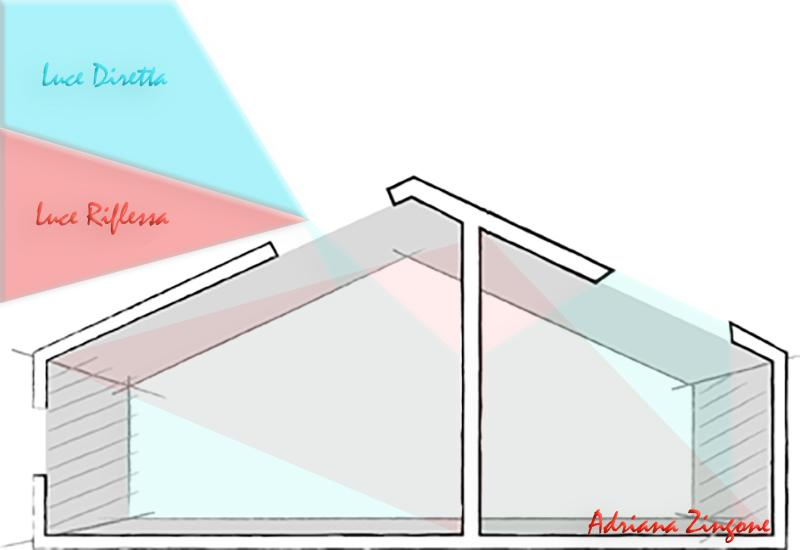 Progetto luce in mansarda